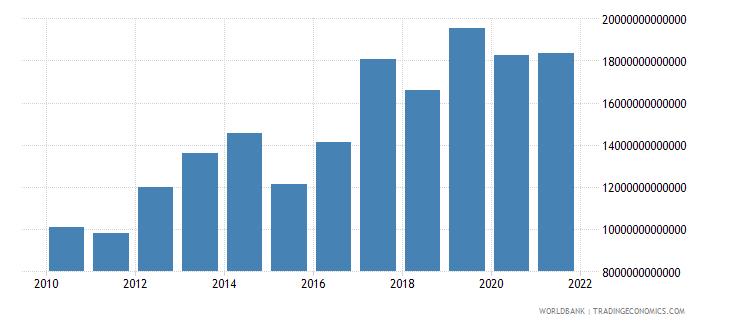 uganda exports as a capacity to import constant lcu wb data