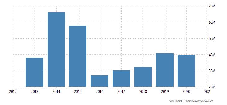 uganda exports china