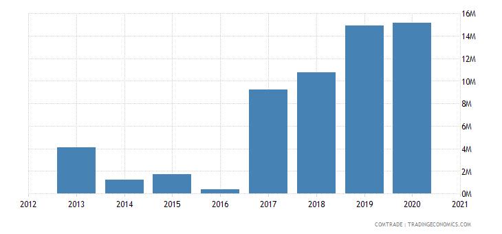 uganda exports ethiopia