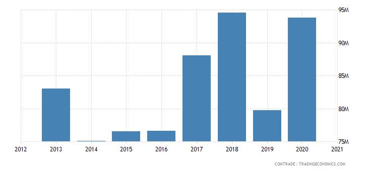 uganda exports germany