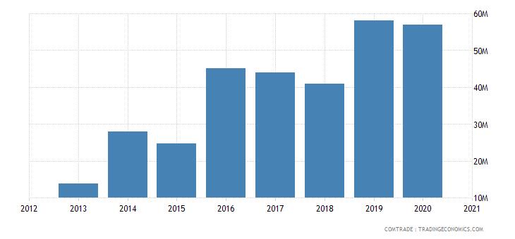 uganda exports india