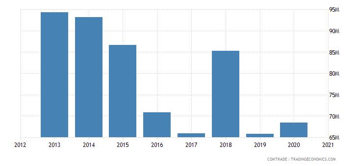uganda exports iron steel