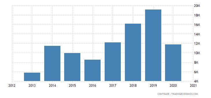 uganda exports israel