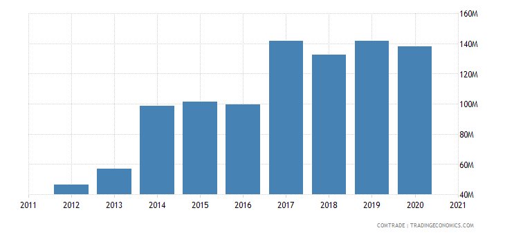 uganda exports italy