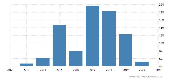 uganda exports japan
