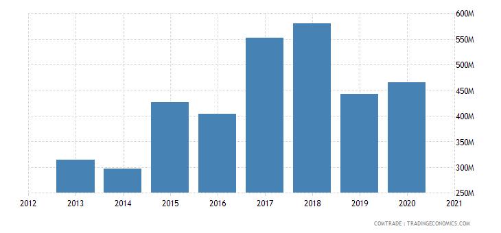 uganda exports kenya