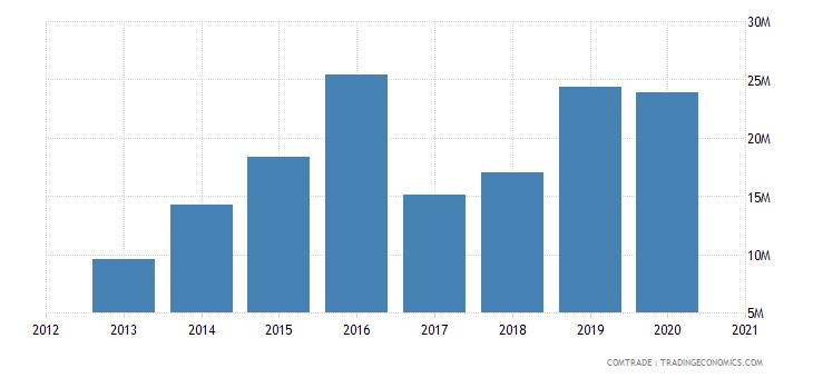 uganda exports malaysia