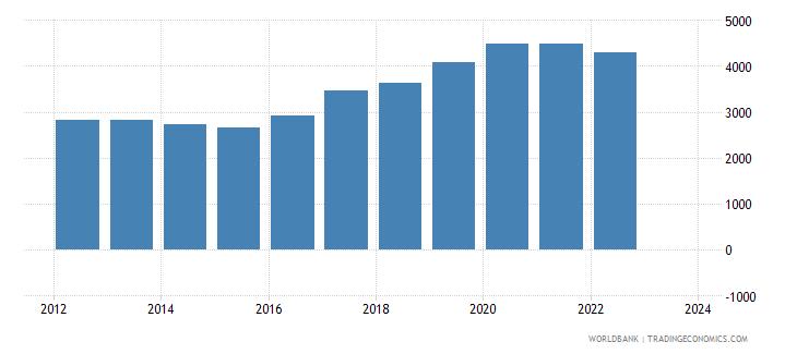 uganda exports merchandise customs current us$ millions seas adj  wb data