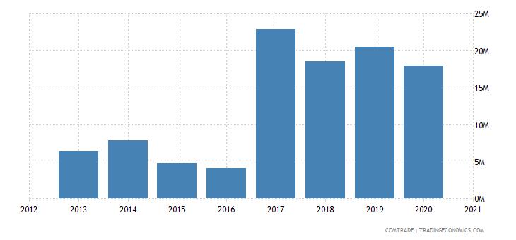 uganda exports morocco