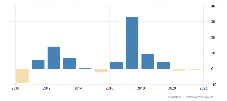 uganda exports of goods and services annual percent growth wb data