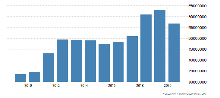 uganda exports of goods and services bop us dollar wb data