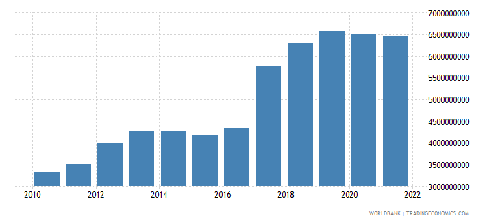 uganda exports of goods and services constant 2000 us dollar wb data