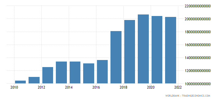 uganda exports of goods and services constant lcu wb data