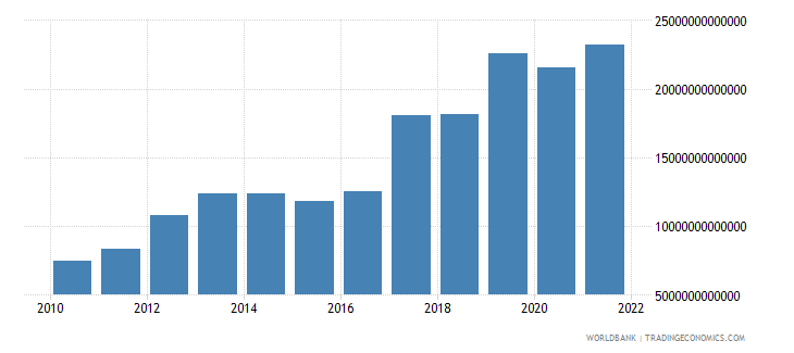 uganda exports of goods and services current lcu wb data
