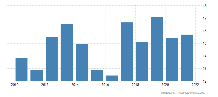 uganda exports of goods and services percent of gdp wb data