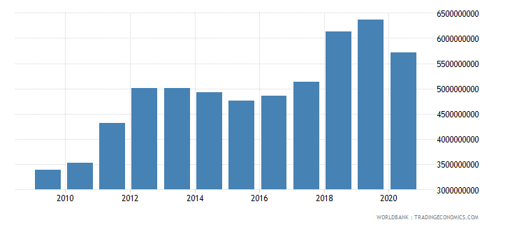 uganda exports of goods services and income bop us dollar wb data