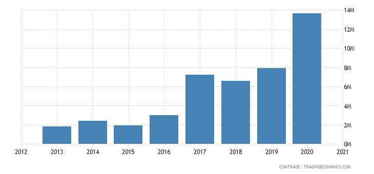 uganda exports pakistan