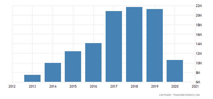 uganda exports portugal