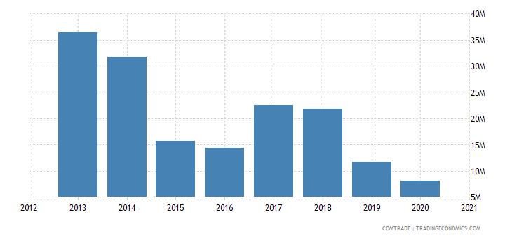 uganda exports singapore
