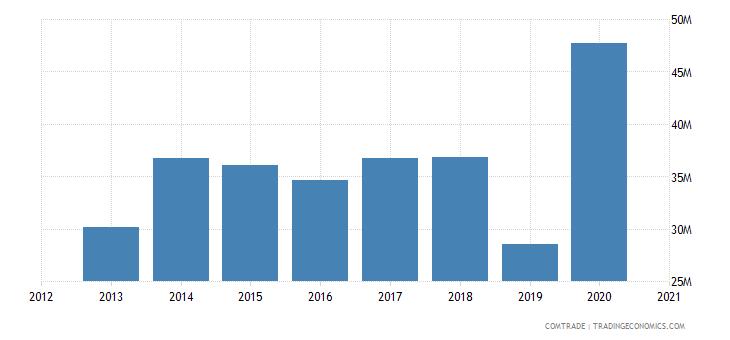 uganda exports spain