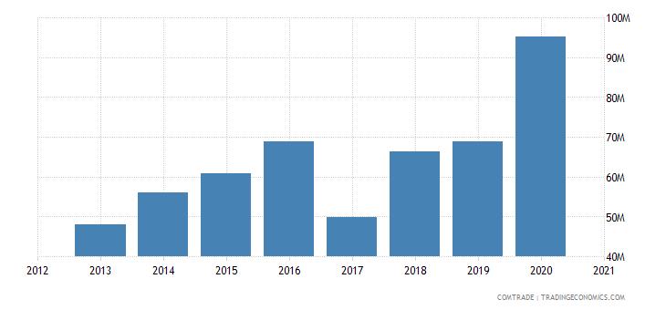 uganda exports tanzania