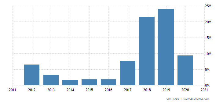 uganda exports vietnam