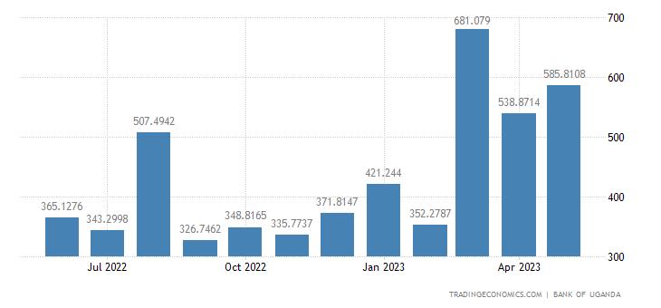 Uganda Exports | 2019 | Data | Chart | Calendar | Forecast