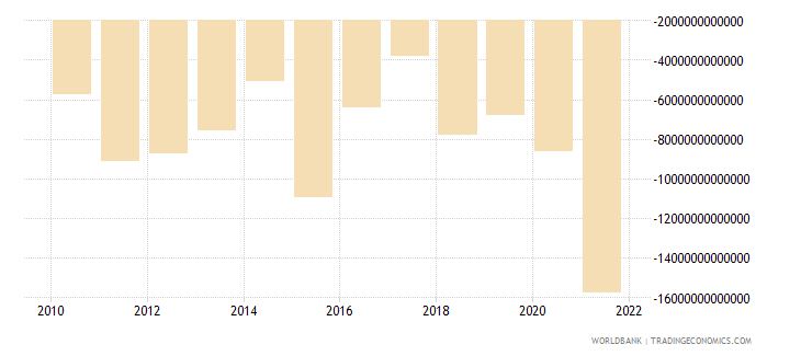 uganda external balance on goods and services current lcu wb data