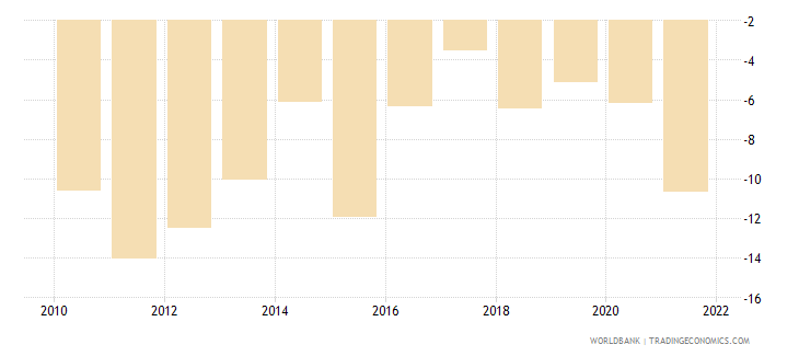 uganda external balance on goods and services percent of gdp wb data