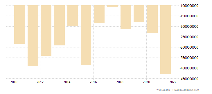 uganda external balance on goods and services us dollar wb data