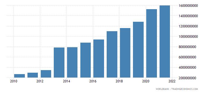 uganda external debt stocks long term dod us dollar wb data