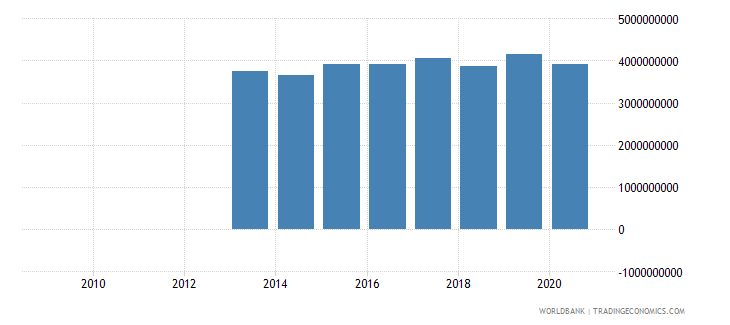 uganda external debt stocks private nonguaranteed png dod us dollar wb data