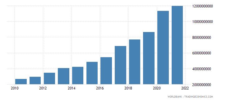 uganda external debt stocks public and publicly guaranteed ppg dod us dollar wb data