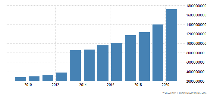 uganda external debt stocks total dod us dollar wb data