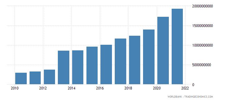 uganda external debt stocks total dod us dollar wb data