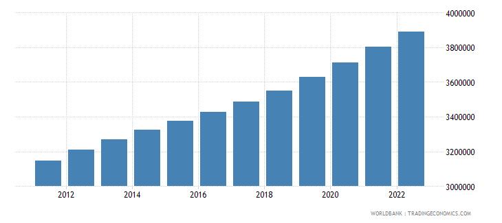 uganda female population 00 04 wb data