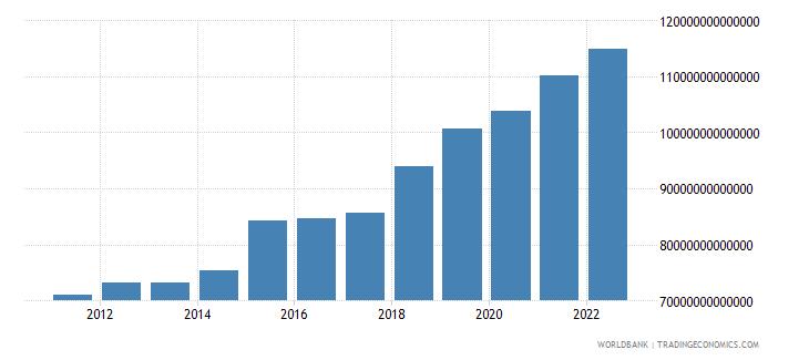 uganda final consumption expenditure constant lcu wb data