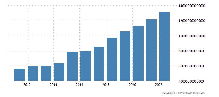 uganda final consumption expenditure current lcu wb data