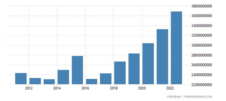 uganda final consumption expenditure us dollar wb data