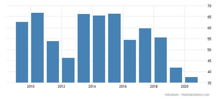 uganda food exports percent of merchandise exports wb data