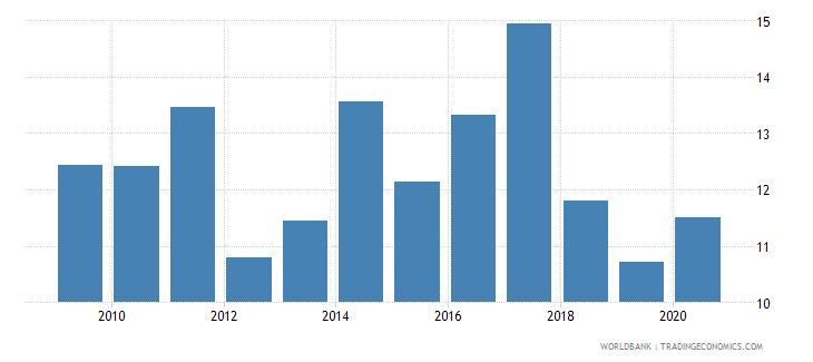 uganda food imports percent of merchandise imports wb data