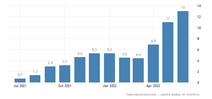 Uganda Food Inflation