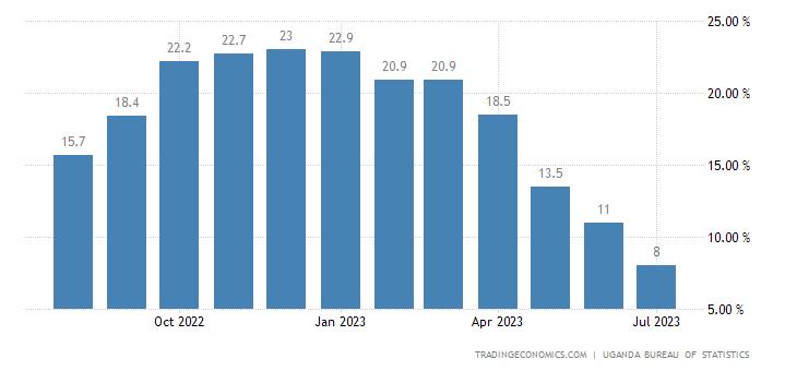Uganda Food Inflation