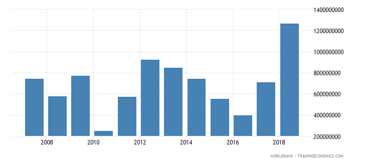 uganda foreign direct investment net inflows in reporting economy drs us dollar wb data