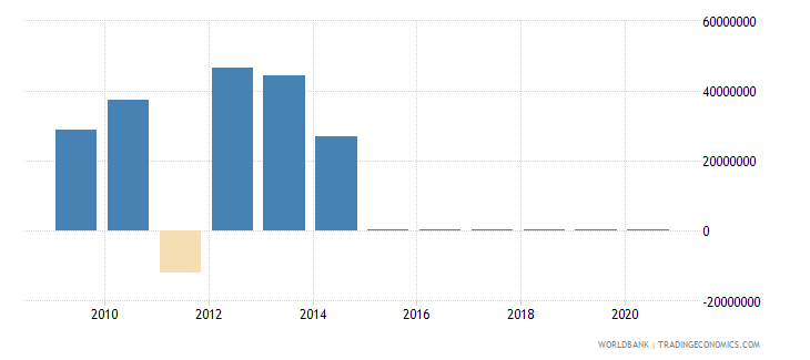 uganda foreign direct investment net outflows bop current us$ wb data
