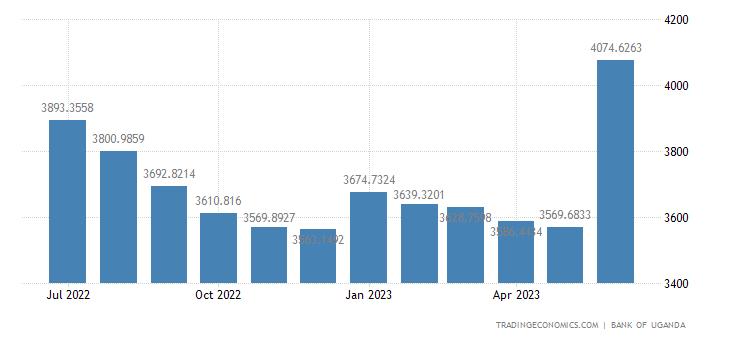 Uganda Foreign Exchange Reserves