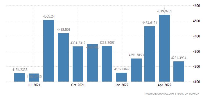 Uganda Foreign Exchange Reserves