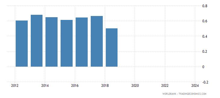 uganda foreign reserves months import cover goods wb data