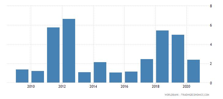uganda fuel exports percent of merchandise exports wb data