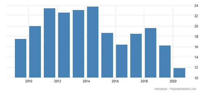 uganda fuel imports percent of merchandise imports wb data
